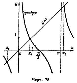 Приближенное решение уравнений. Практикум по математическому анализу. Урок 63