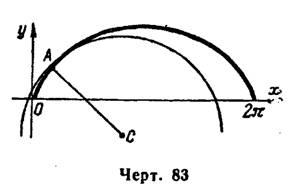 Кривизна плоской кривой (примеры). Практикум по математическому анализу. Урок 66